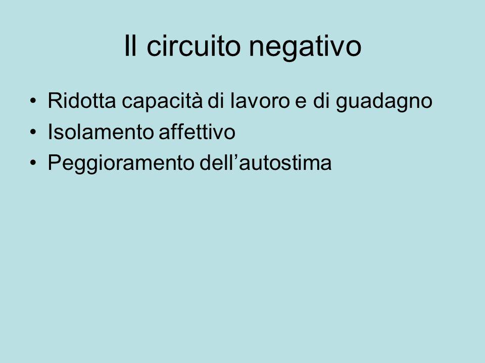 Il circuito negativo Ridotta capacità di lavoro e di guadagno