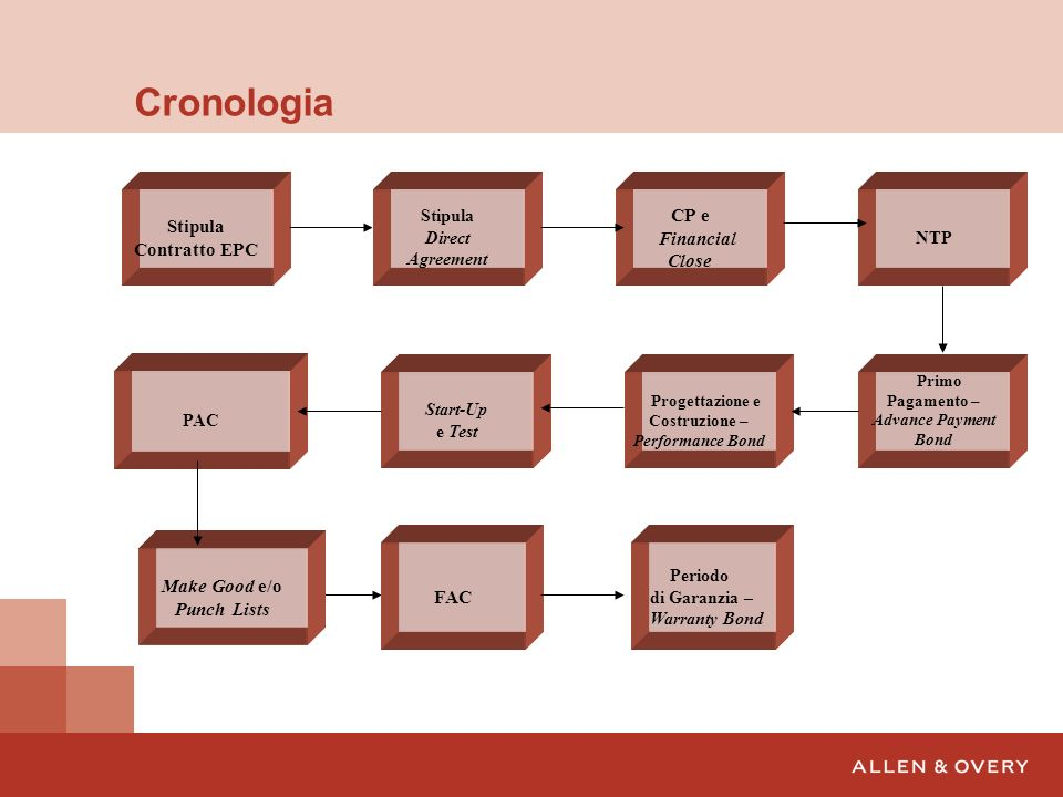 Cronologia CP e Stipula Contratto EPC Financial Close