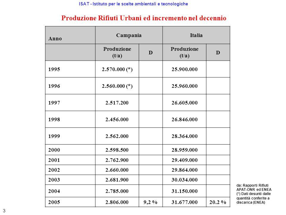 Produzione Rifiuti Urbani ed incremento nel decennio