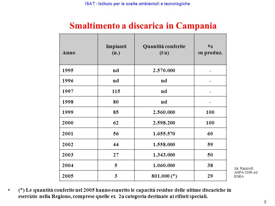 Smaltimento a discarica in Campania