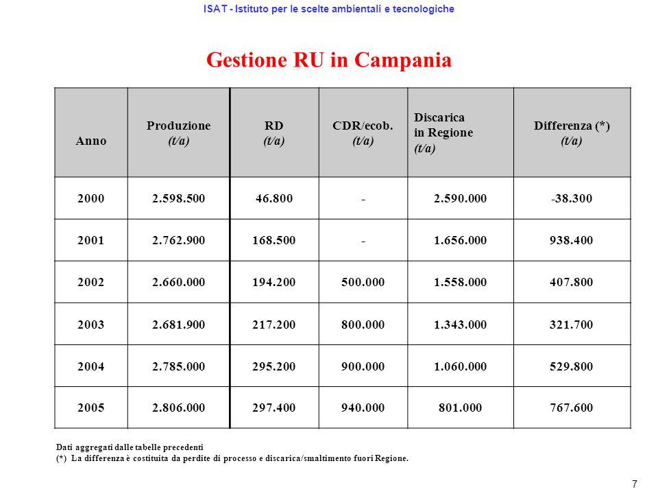 Gestione RU in Campania