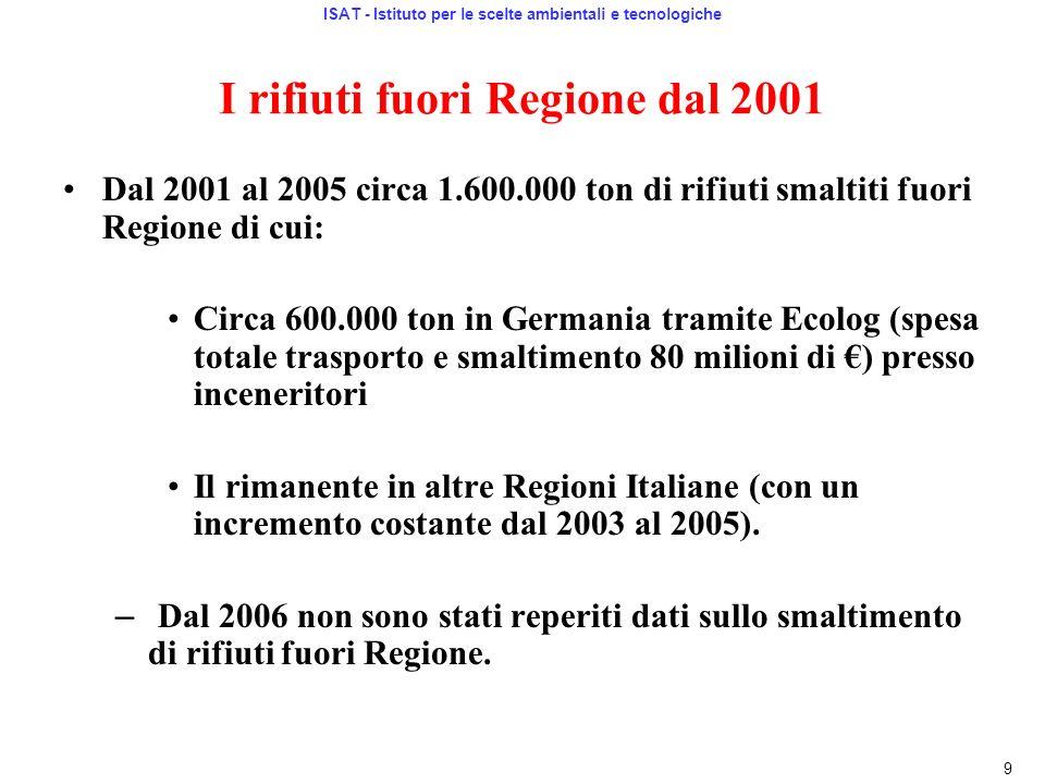 I rifiuti fuori Regione dal 2001