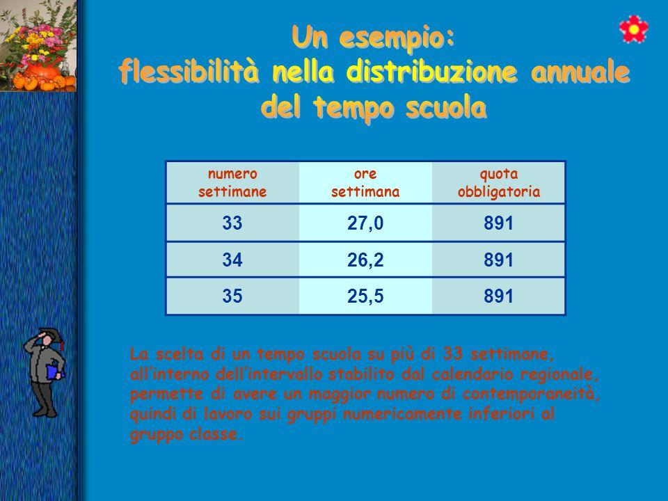 flessibilità nella distribuzione annuale