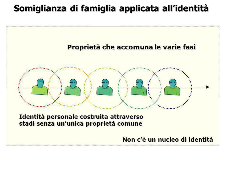 Somiglianza di famiglia applicata all'identità
