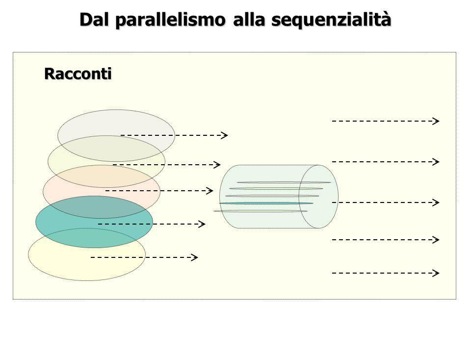 Dal parallelismo alla sequenzialità