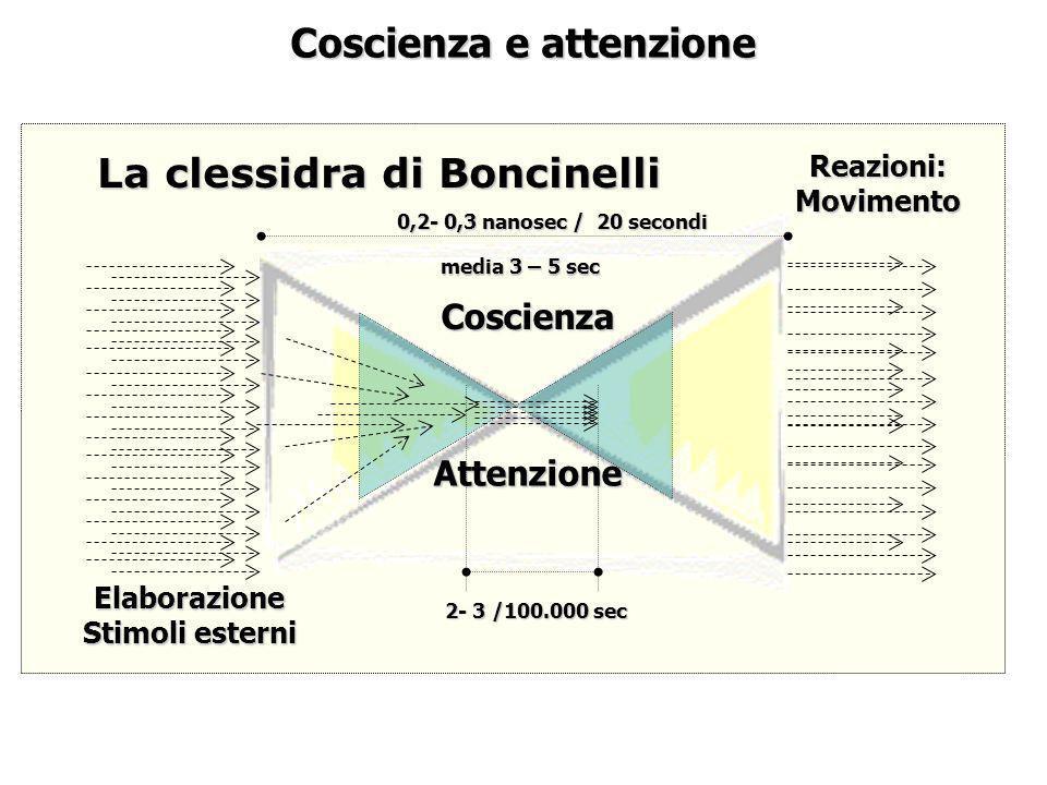 Coscienza e attenzione Elaborazione Stimoli esterni