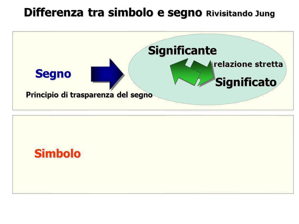 Differenza tra simbolo e segno Rivisitando Jung