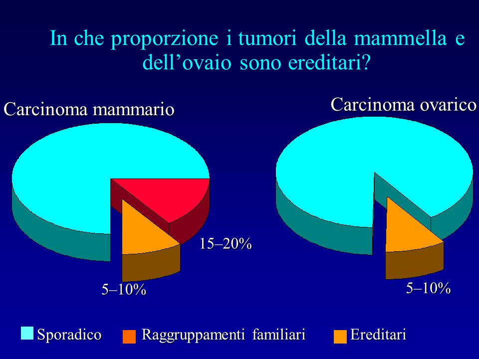 In che proporzione i tumori della mammella e dell'ovaio sono ereditari