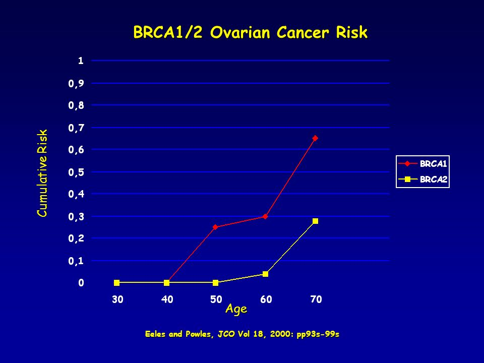 BRCA1/2 Ovarian Cancer Risk