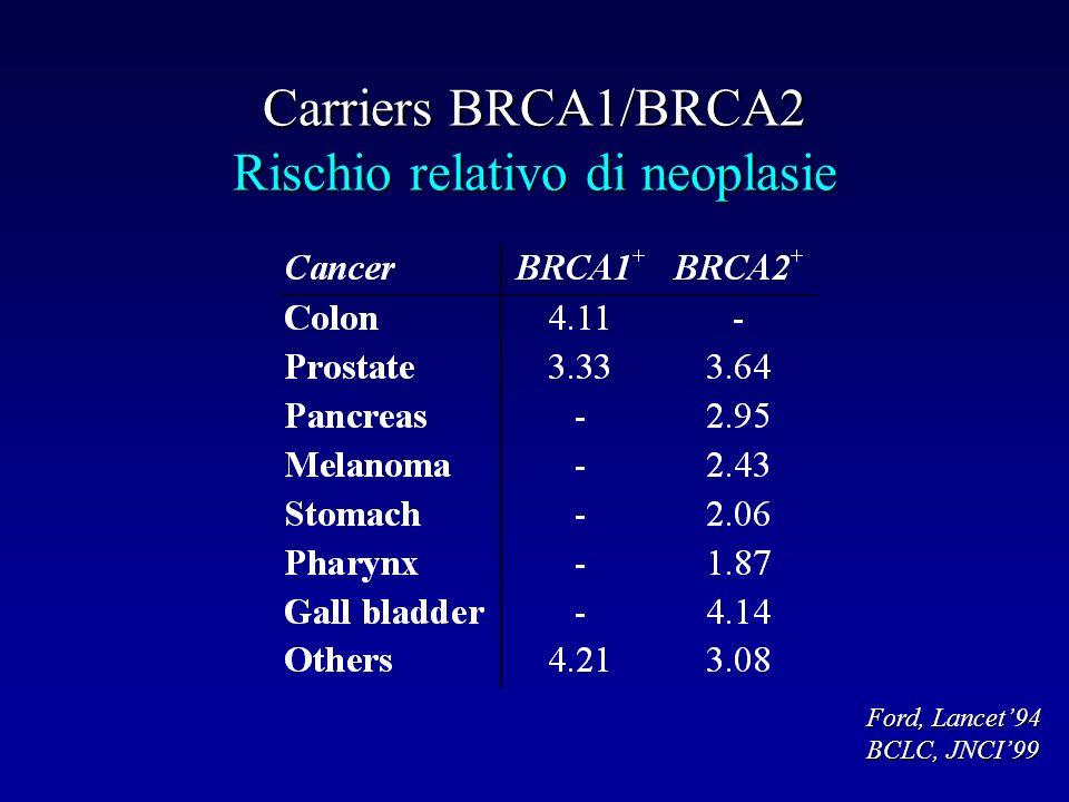 Carriers BRCA1/BRCA2 Rischio relativo di neoplasie