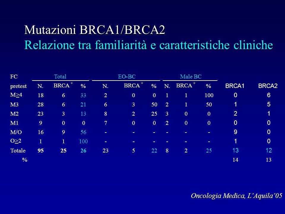 Mutazioni BRCA1/BRCA2 Relazione tra familiarità e caratteristiche cliniche
