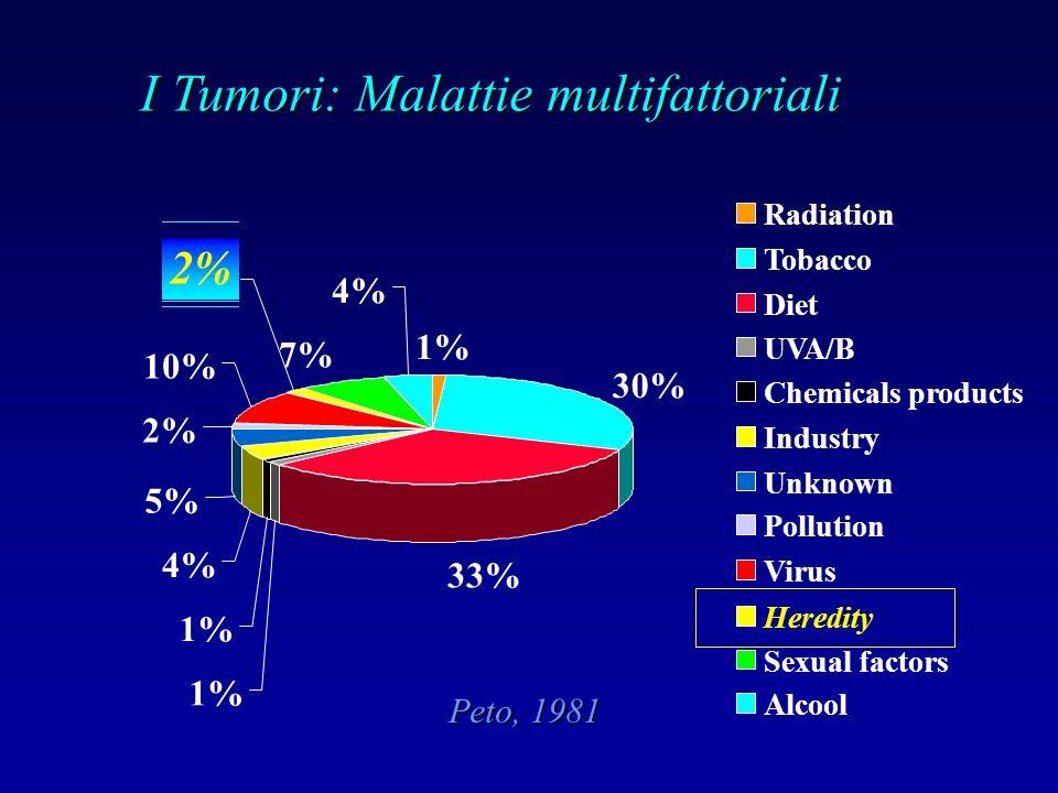 I Tumori: Malattie multifattoriali