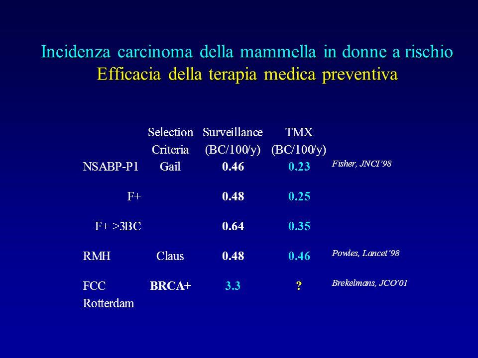 Incidenza carcinoma della mammella in donne a rischio Efficacia della terapia medica preventiva