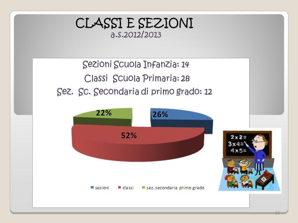 CLASSI E SEZIONI a.s.2012/2013 Sezioni Scuola Infanzia: 14