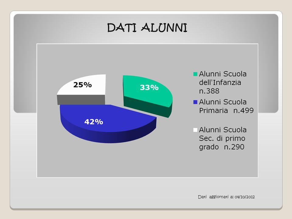 DATI ALUNNI Dati aggiornati al 04/10/2012