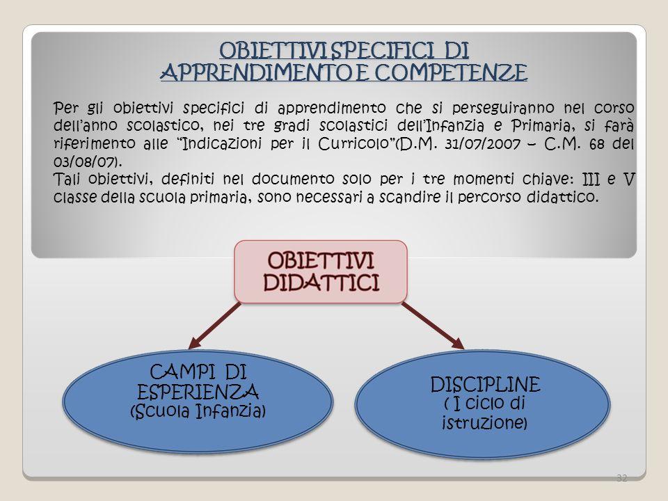 OBIETTIVI SPECIFICI DI APPRENDIMENTO E COMPETENZE