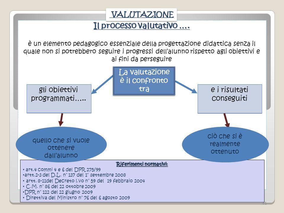 Il processo valutativo …. Riferimenti normativi: