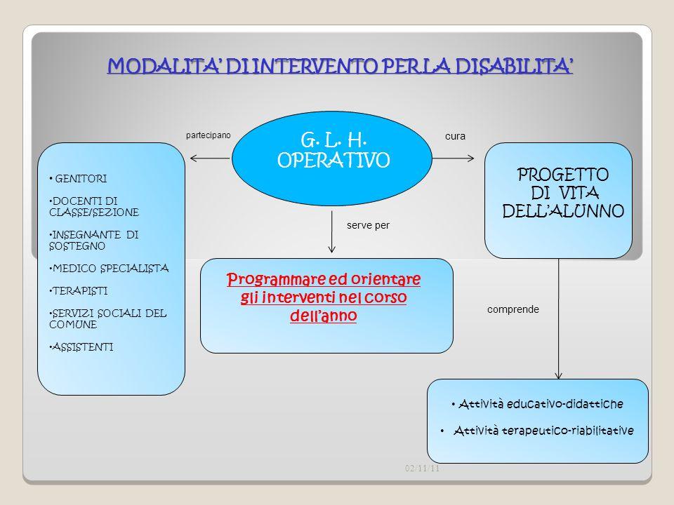MODALITA' DI INTERVENTO PER LA DISABILITA'