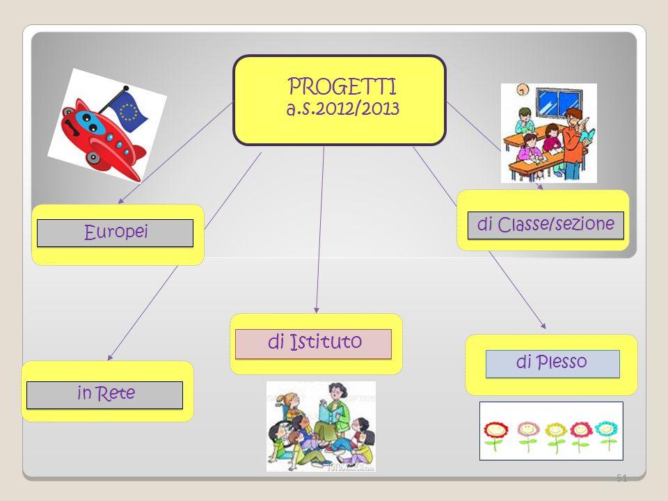 PROGETTI a.s.2012/2013 di Istituto di Classe/sezione Europei di Plesso