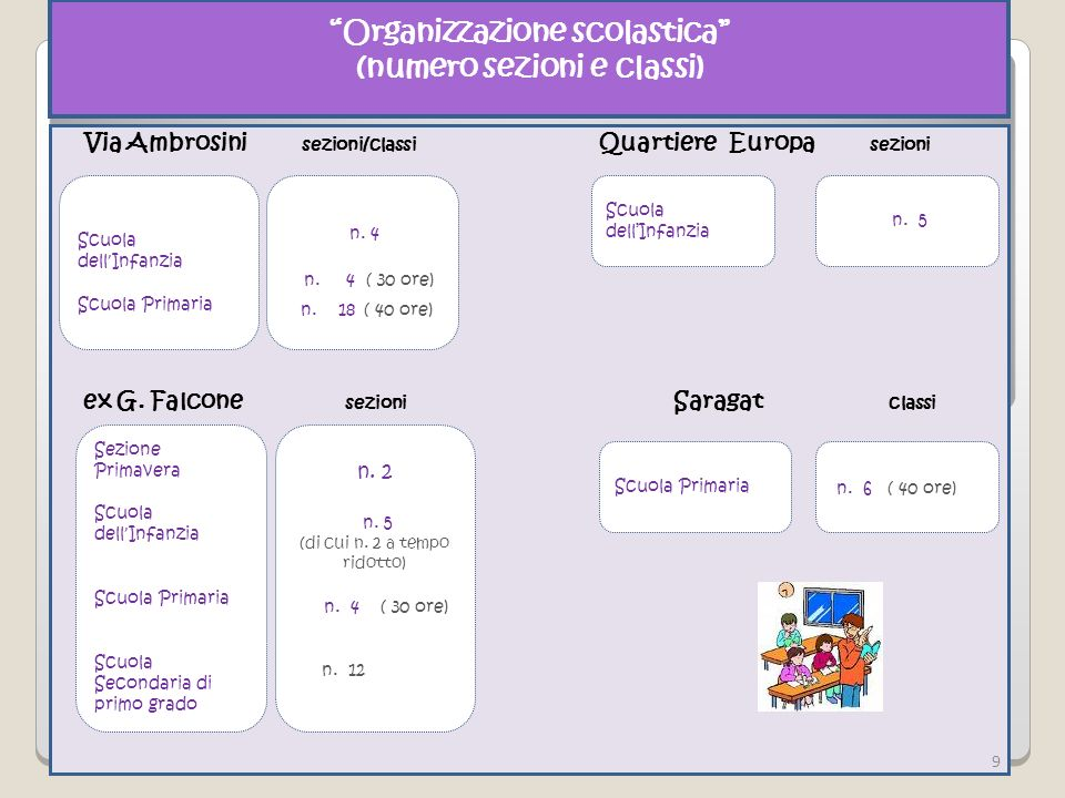 Organizzazione scolastica (numero sezioni e classi)