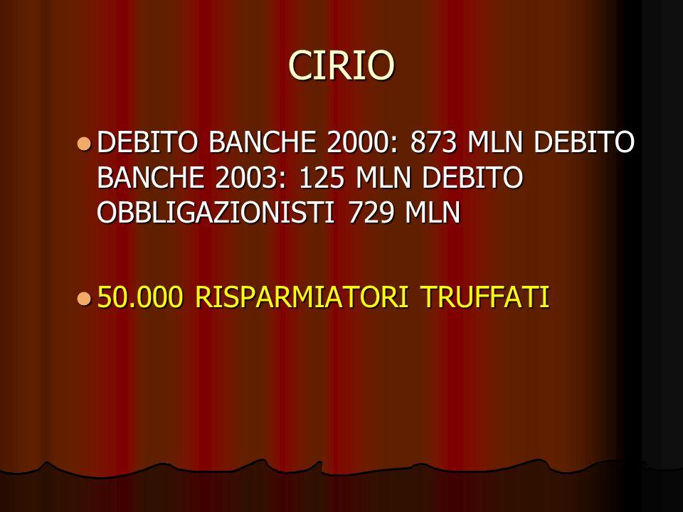 CIRIO DEBITO BANCHE 2000: 873 MLN DEBITO BANCHE 2003: 125 MLN DEBITO OBBLIGAZIONISTI 729 MLN.