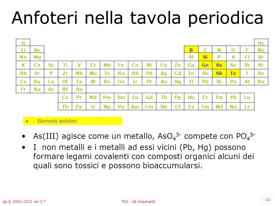 Gli inquinanti prof giorgio sartor 1 versione 3 7 oct ppt scaricare - Quali sono i metalli nella tavola periodica ...