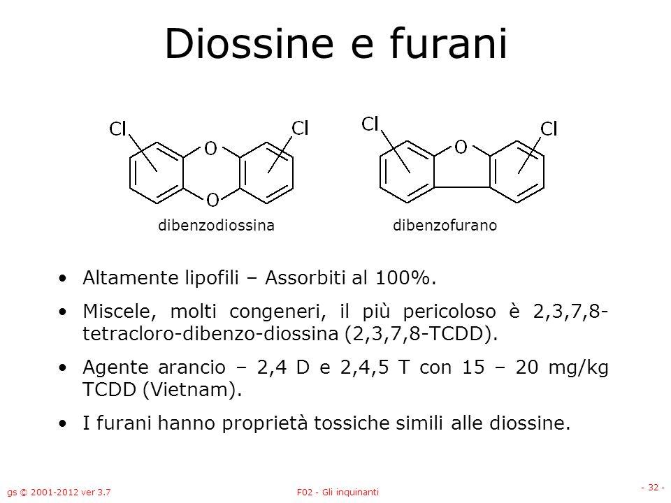 Diossine e furani Altamente lipofili – Assorbiti al 100%.