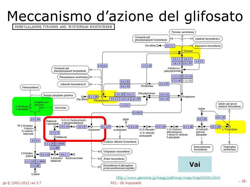 Meccanismo d'azione del glifosato