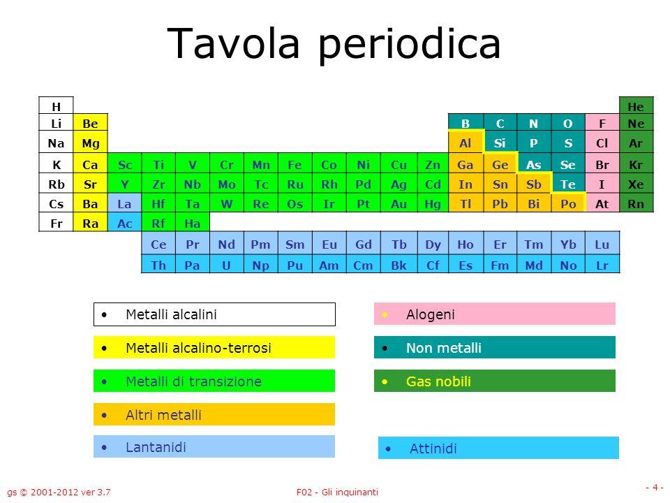 Tavola periodica Metalli alcalini Alogeni Metalli alcalino-terrosi