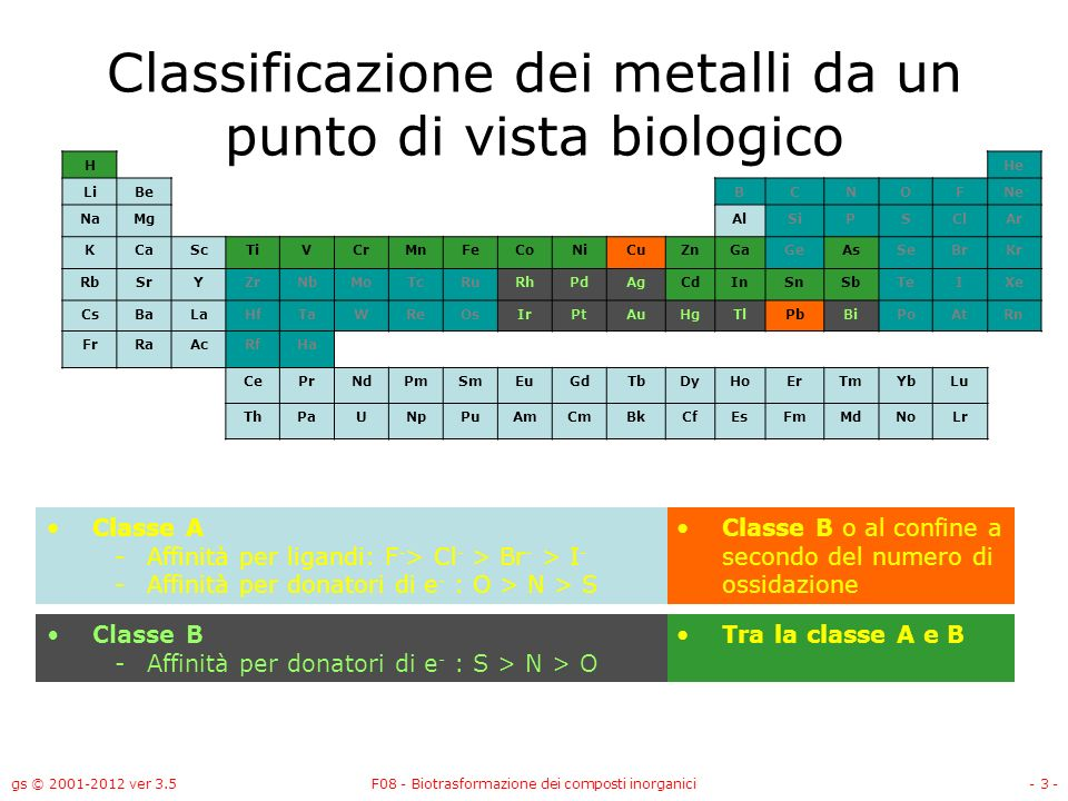 Classificazione dei metalli da un punto di vista biologico