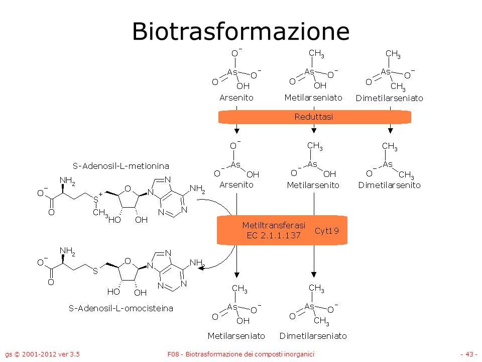 F08 - Biotrasformazione dei composti inorganici