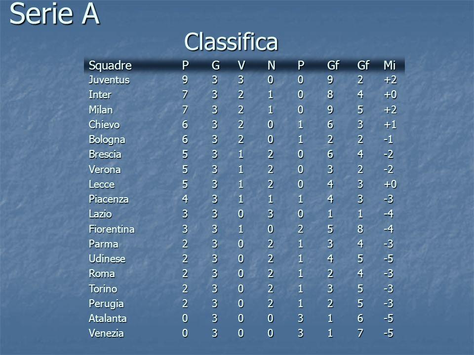 Serie A Classifica Squadre P G V N P Gf Gf Mi Juventus 9 3 3 9 2 +2