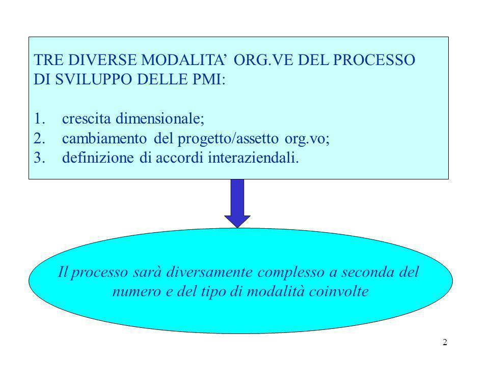 TRE DIVERSE MODALITA' ORG.VE DEL PROCESSO DI SVILUPPO DELLE PMI: