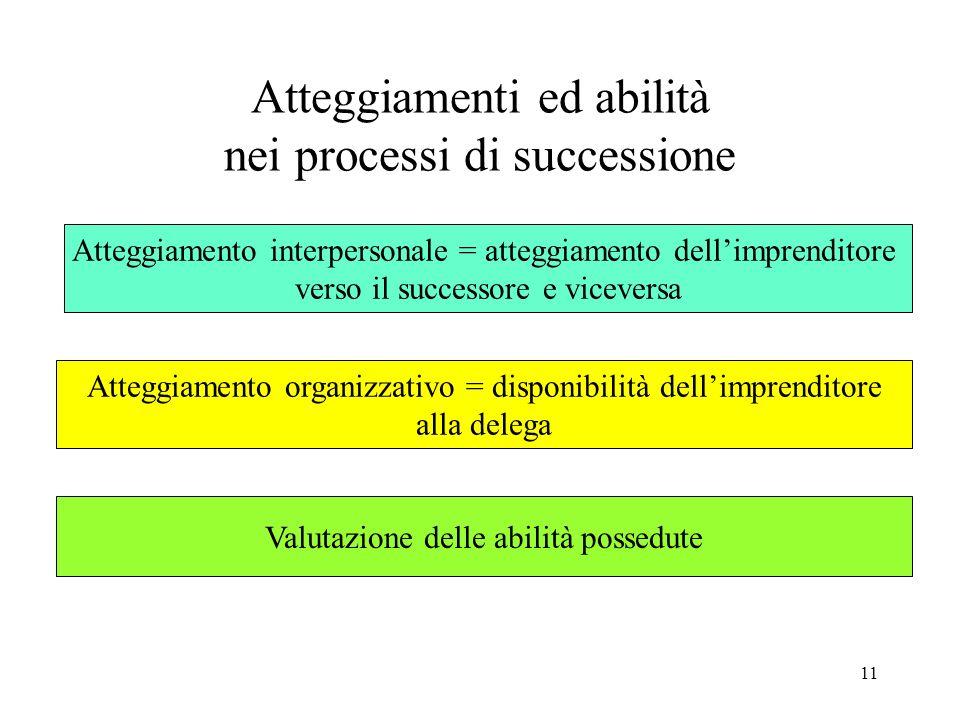 Atteggiamenti ed abilità nei processi di successione