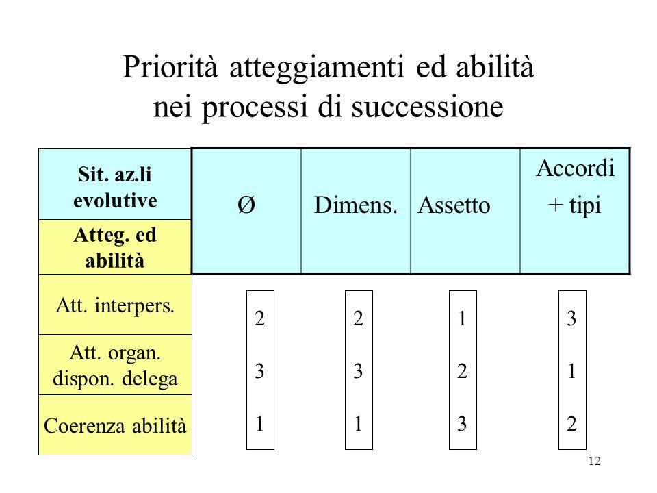 Priorità atteggiamenti ed abilità nei processi di successione