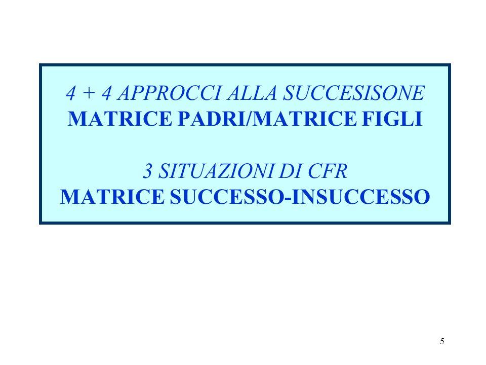 4 + 4 APPROCCI ALLA SUCCESISONE MATRICE PADRI/MATRICE FIGLI 3 SITUAZIONI DI CFR MATRICE SUCCESSO-INSUCCESSO