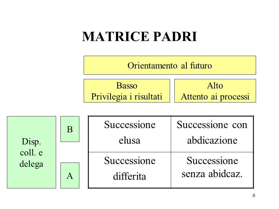 MATRICE PADRI Successione elusa Successione con abdicazione differita