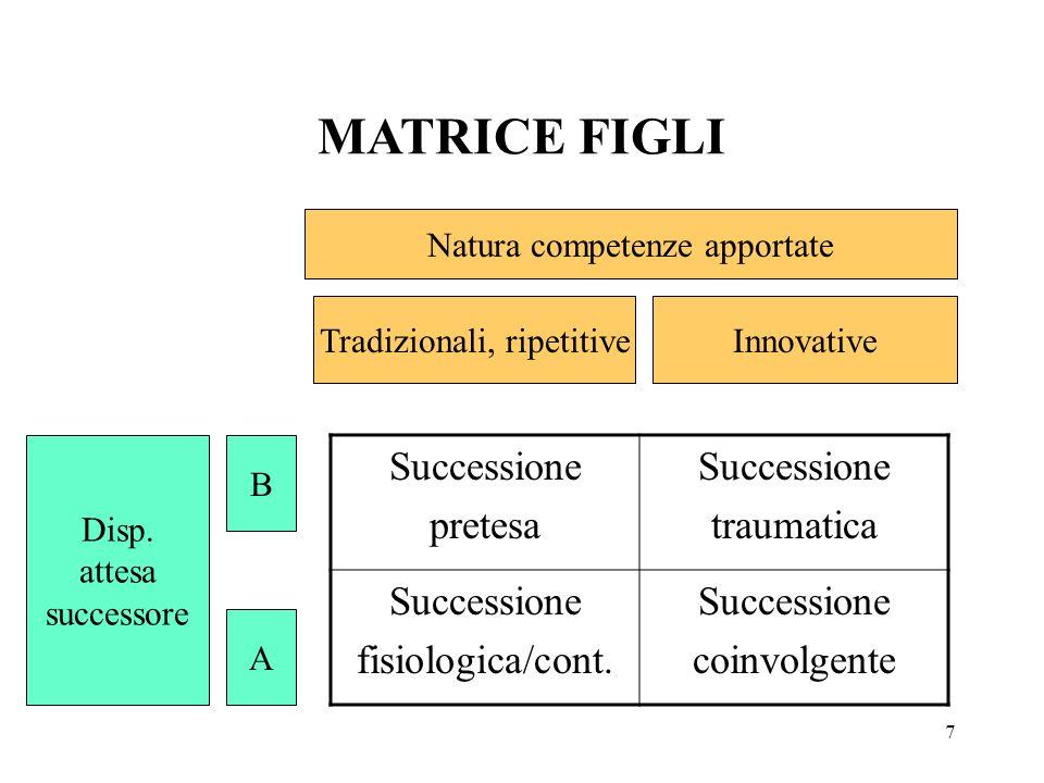 MATRICE FIGLI Successione pretesa traumatica fisiologica/cont.