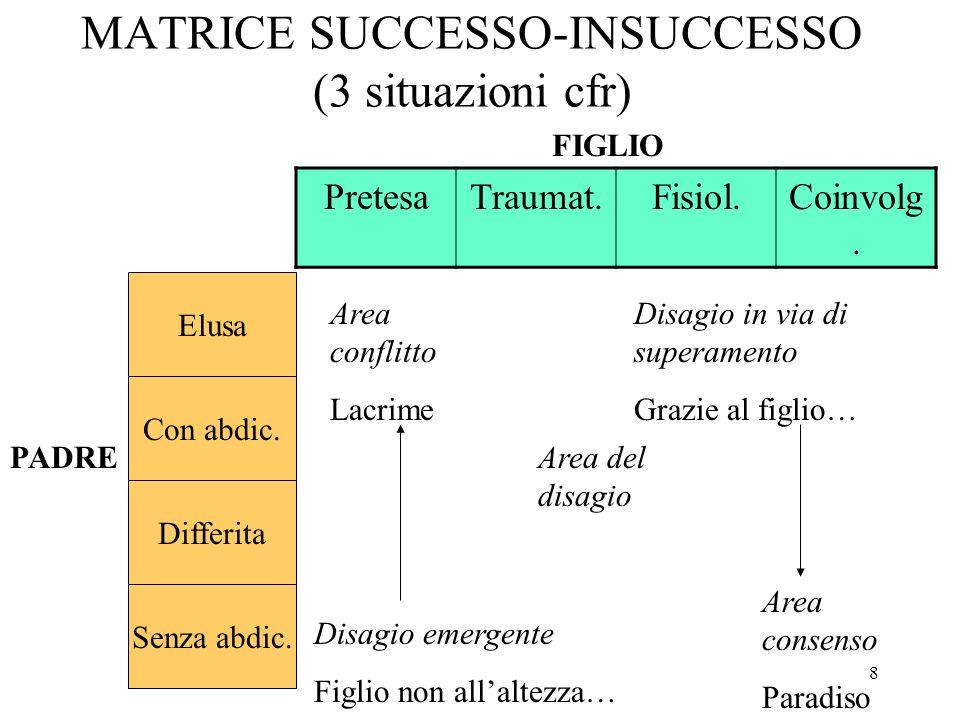 MATRICE SUCCESSO-INSUCCESSO (3 situazioni cfr)
