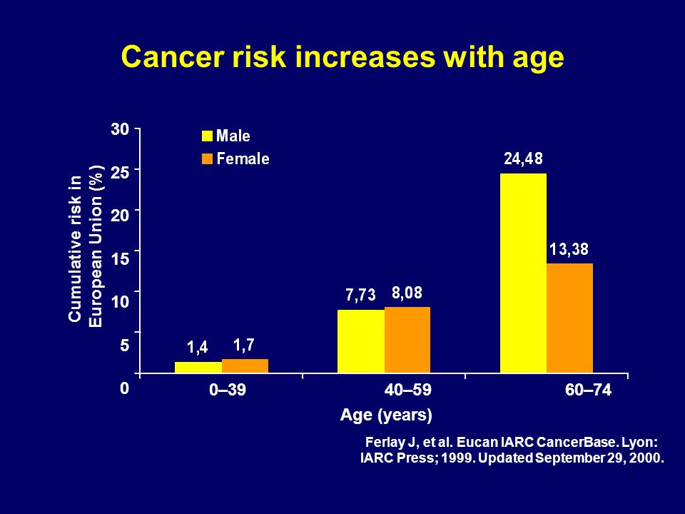 Cancer risk increases with age