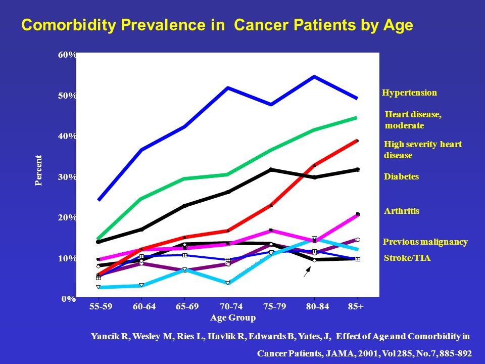 Comorbidity Prevalence in Cancer Patients by Age