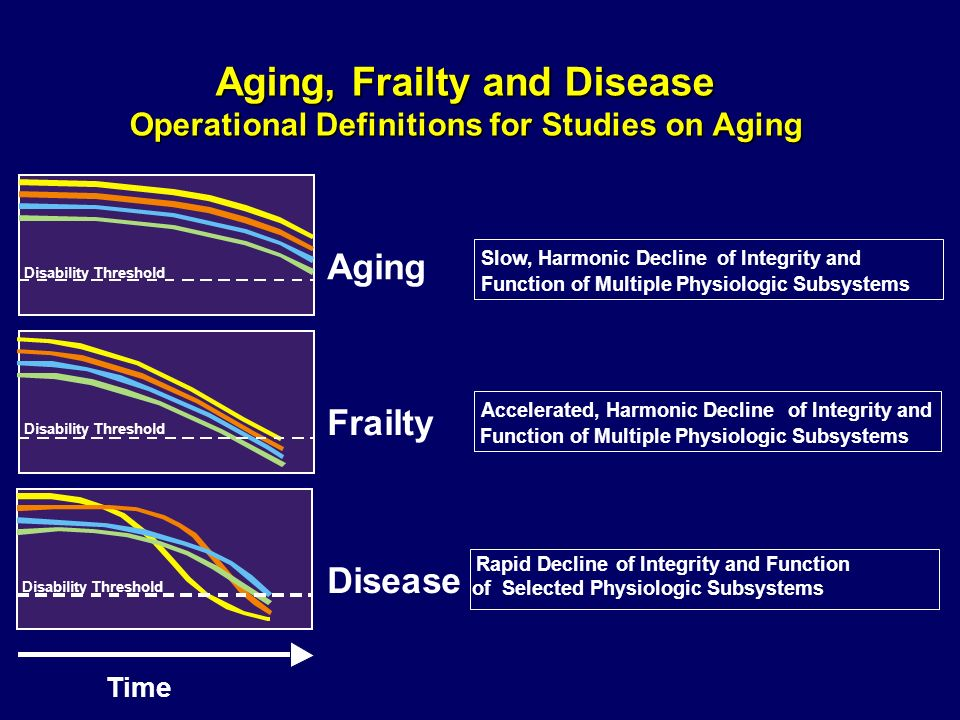 Aging, Frailty and Disease