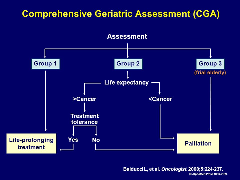 Comprehensive Geriatric Assessment (CGA) Life-prolonging treatment