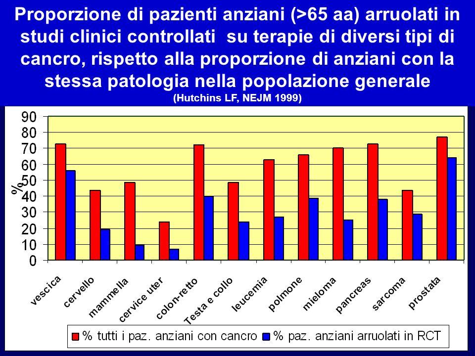 Proporzione di pazienti anziani (>65 aa) arruolati in studi clinici controllati su terapie di diversi tipi di cancro, rispetto alla proporzione di anziani con la stessa patologia nella popolazione generale