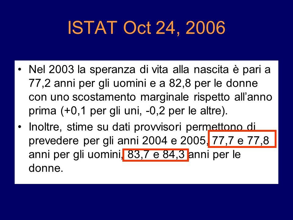 ISTAT Oct 24, 2006