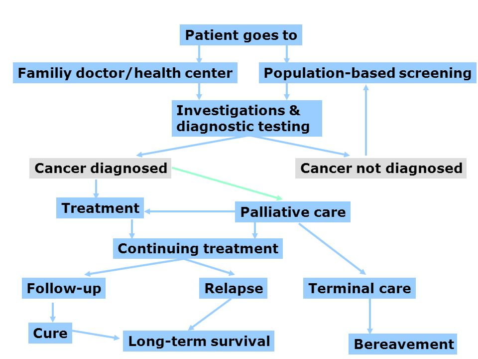 Patient goes to Familiy doctor/health center. Population-based screening. Investigations & diagnostic testing.