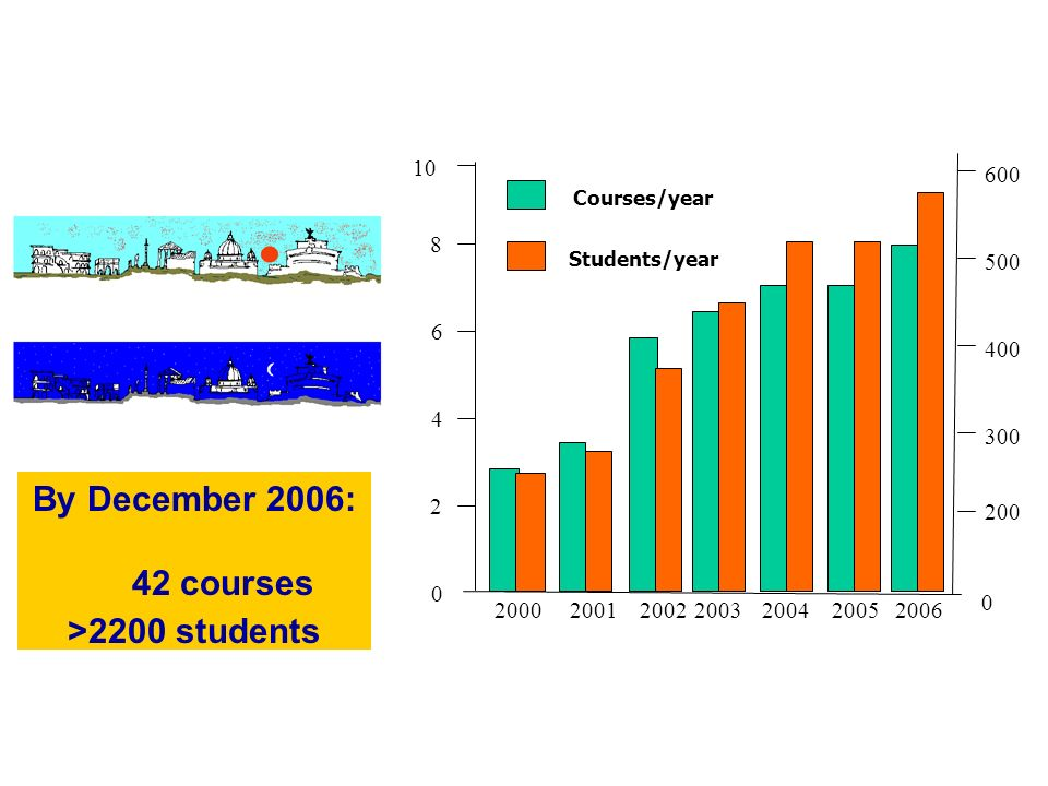 By December 2006: 42 courses >2200 students