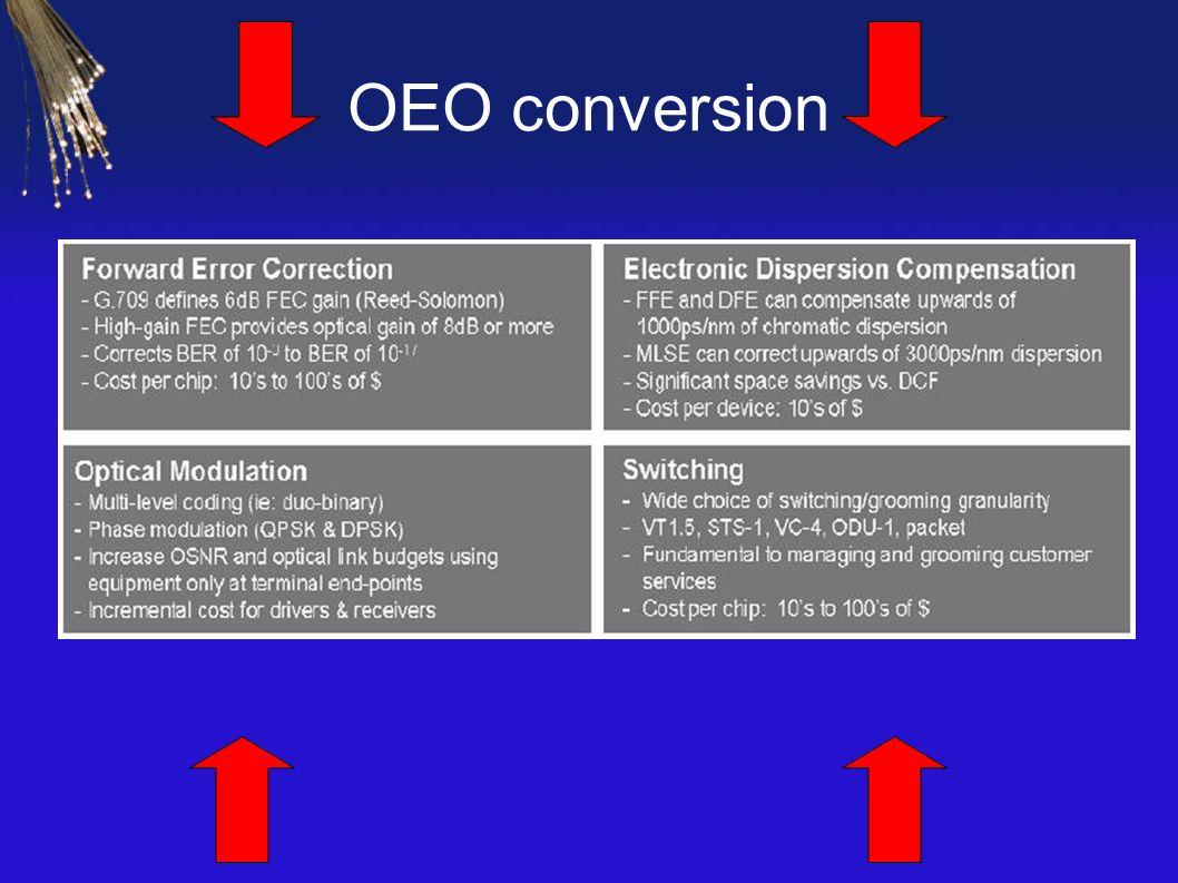 OEO conversion