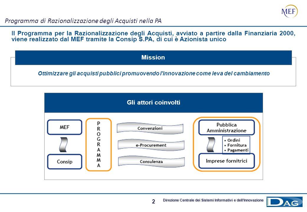 Programma di Razionalizzazione degli Acquisti nella PA