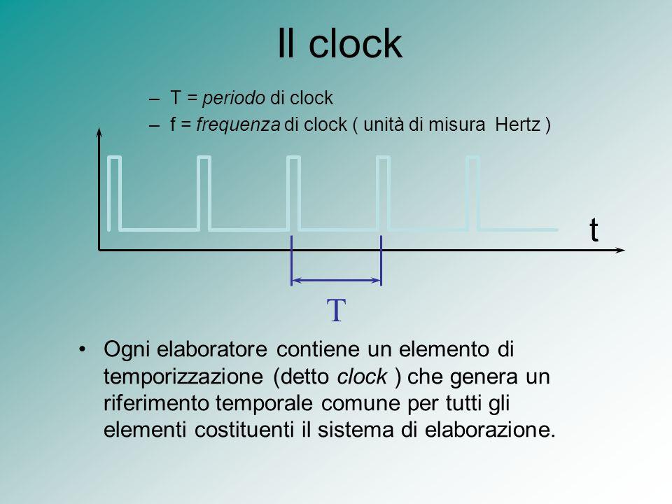 Il clock T = periodo di clock. f = frequenza di clock ( unità di misura Hertz ) t. T.